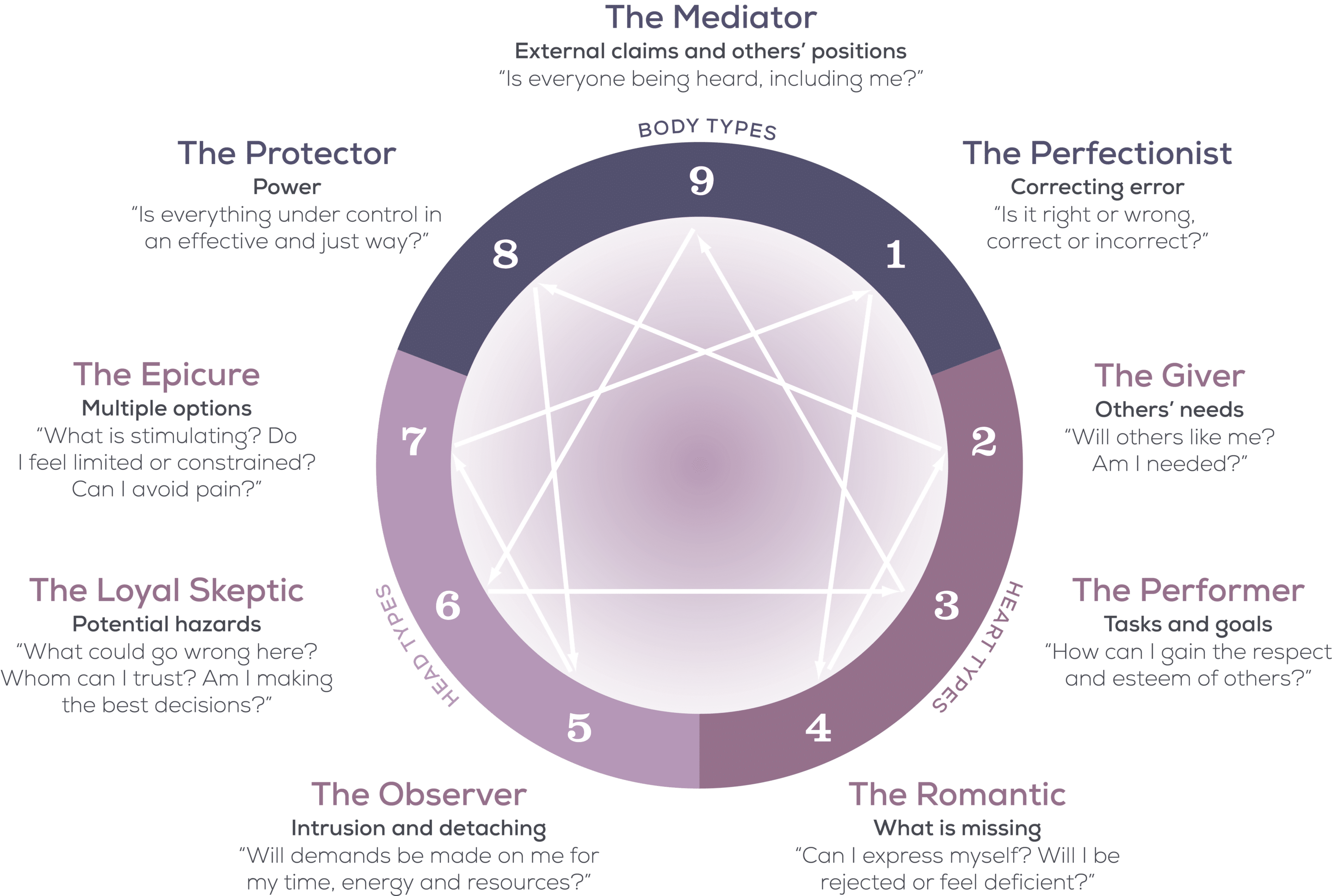 enneagram diagram arrows images